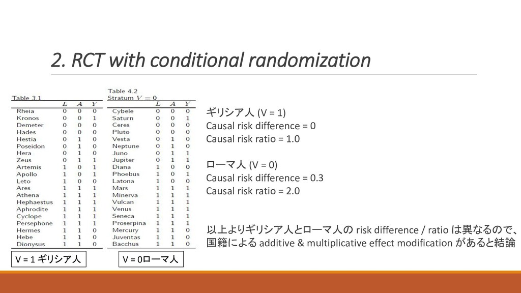 2. RCT with conditional randomization ギリシア人 (V ...