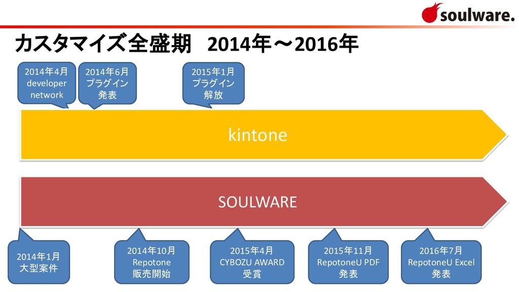 2014年4月 developer network kintone SOULWARE 2014...