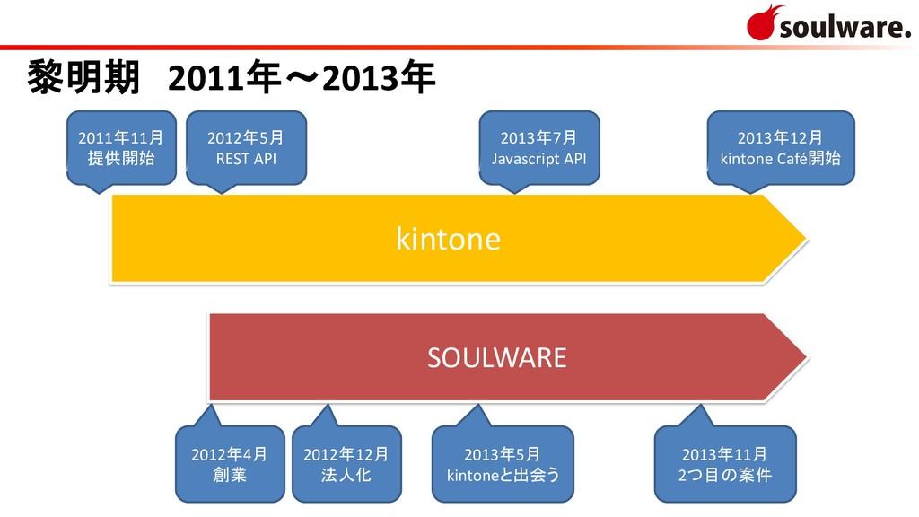 kintone SOULWARE 2011年11月 提供開始 2012年4月 創業 2012年...