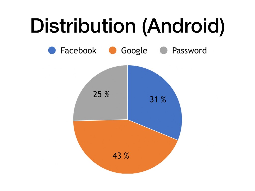 Distribution (Android)
