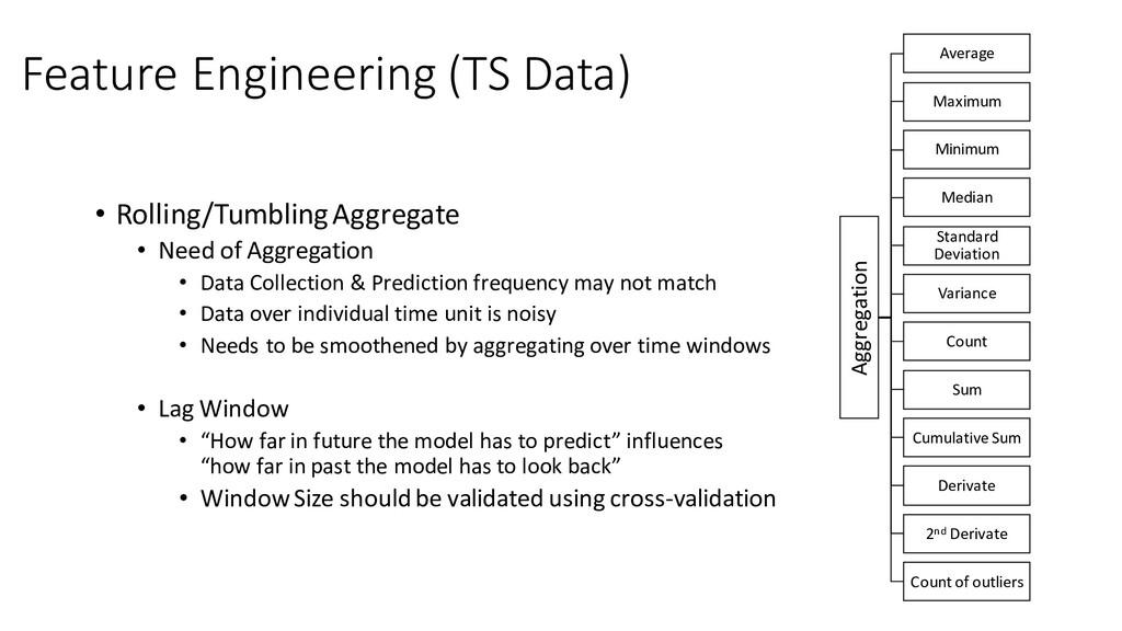 Feature Engineering (TS Data) • Rolling/Tumblin...