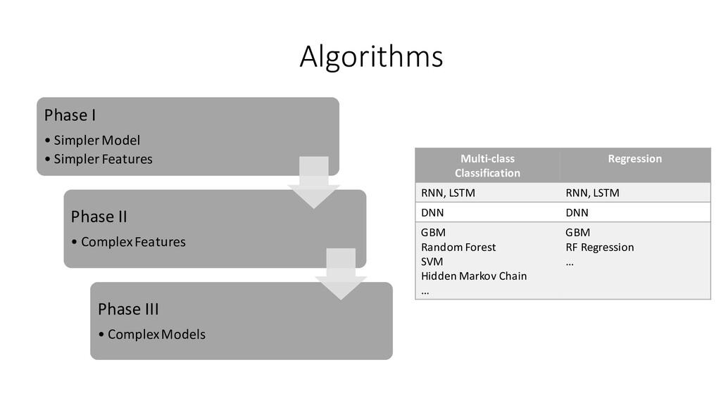 Algorithms Phase I • Simpler Model • Simpler Fe...