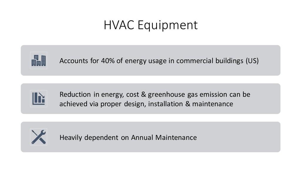 HVAC Equipment Accounts for 40% of energy usage...
