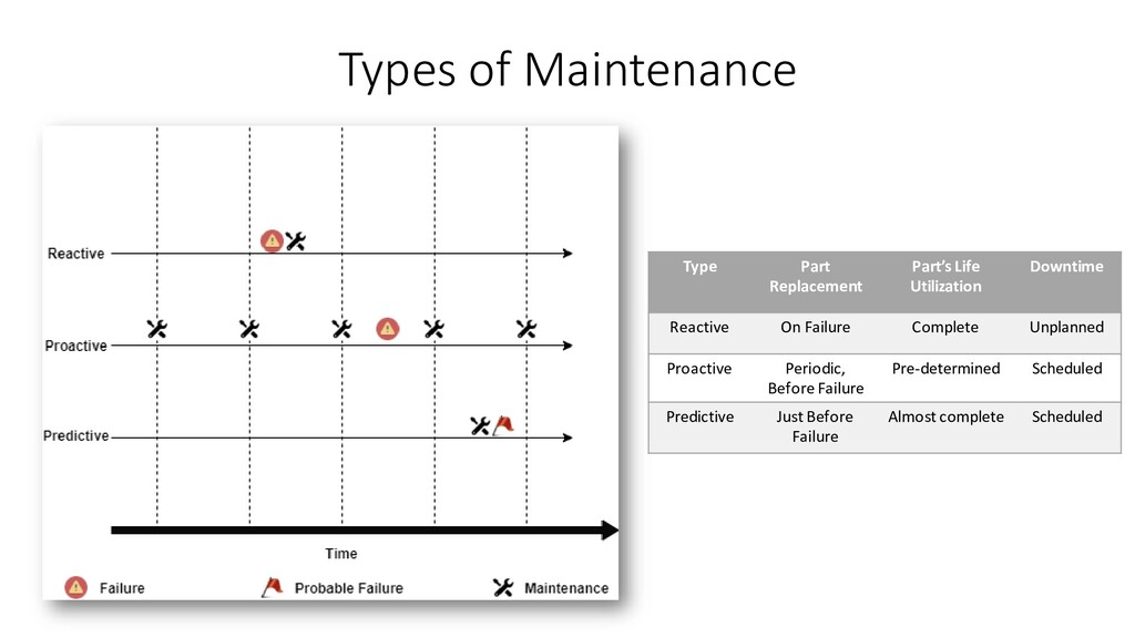 Types of Maintenance Type Part Replacement Part...