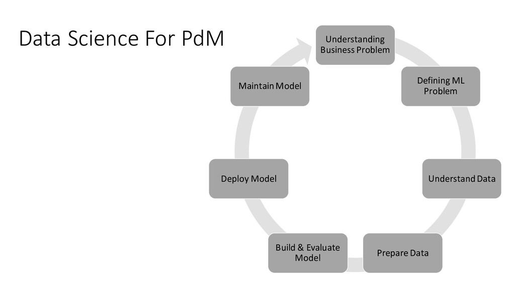 Data Science For PdM Understanding Business Pro...