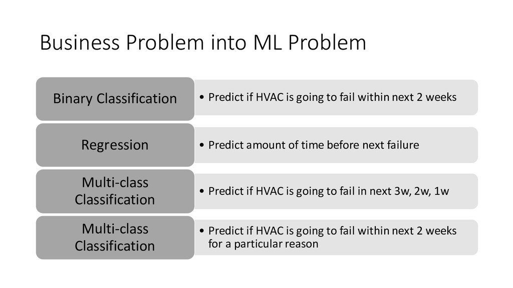 Business Problem into ML Problem • Predict if H...