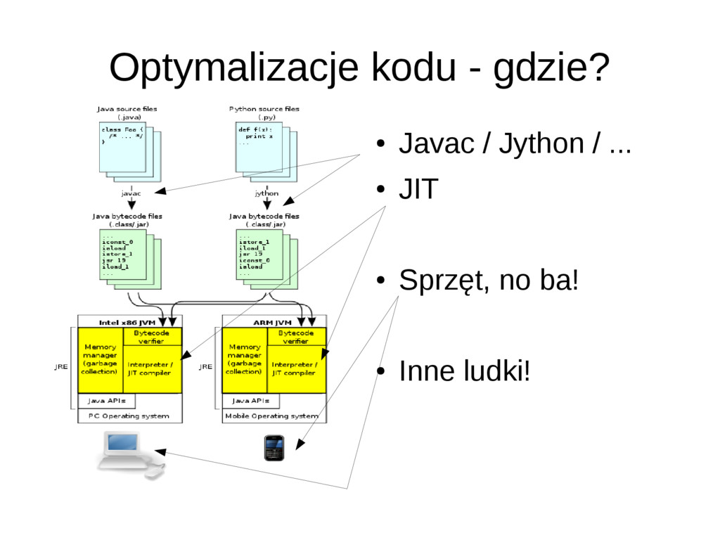 Optymalizacje kodu - gdzie? ● Javac / Jython / ...
