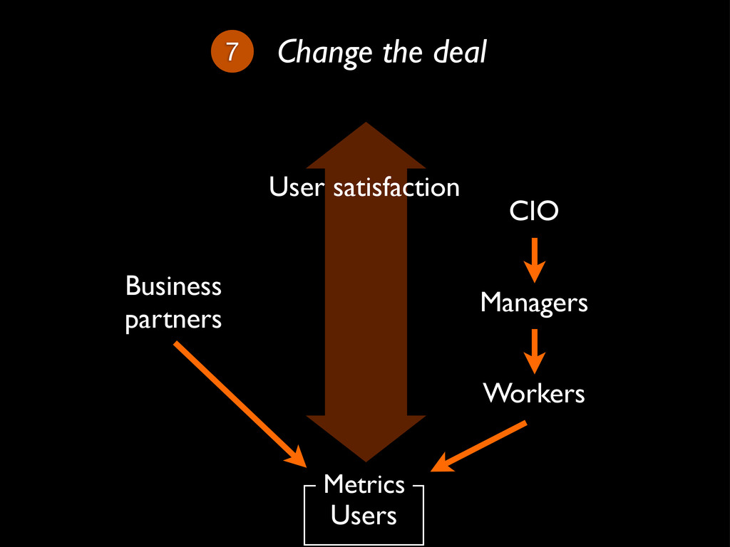 7 Change the deal Workers Managers CIO Users Bu...