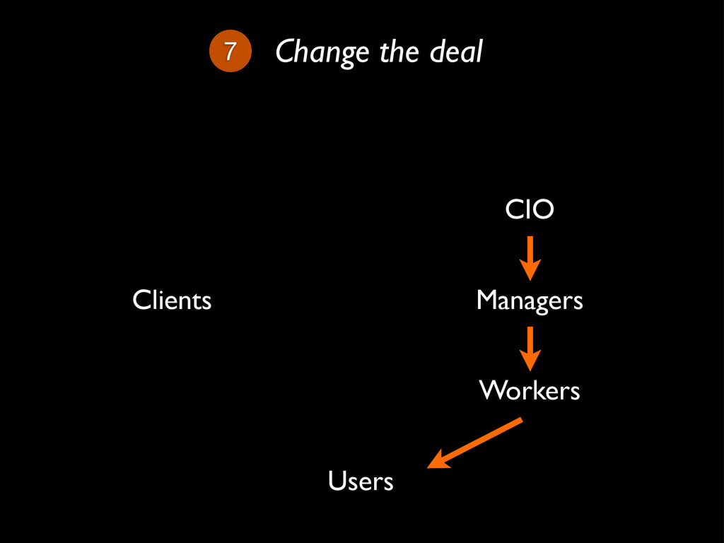 7 Change the deal Workers Managers CIO Clients ...