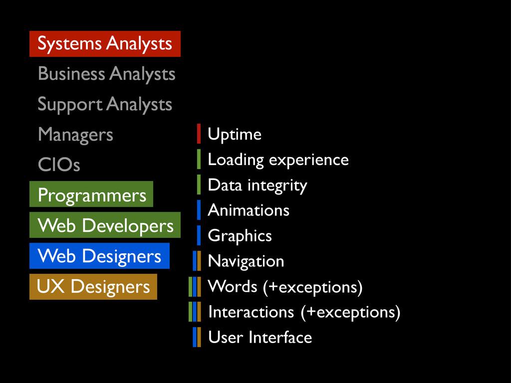 UX Designers Web Designers Web Developers Syste...