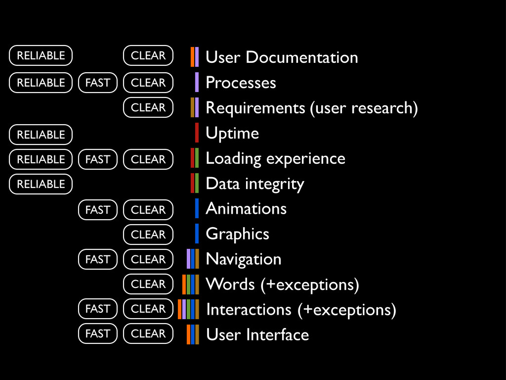 Interactions Navigation Words User Interface Gr...