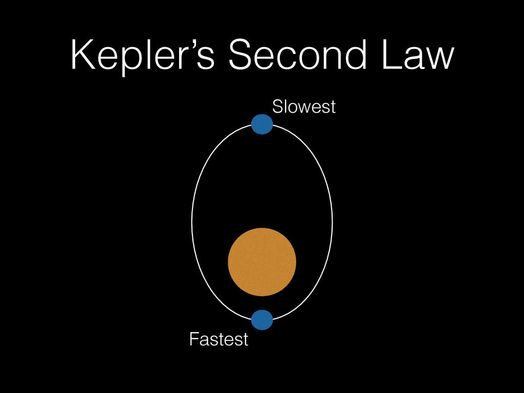 Kepler's Second Law Fastest Slowest