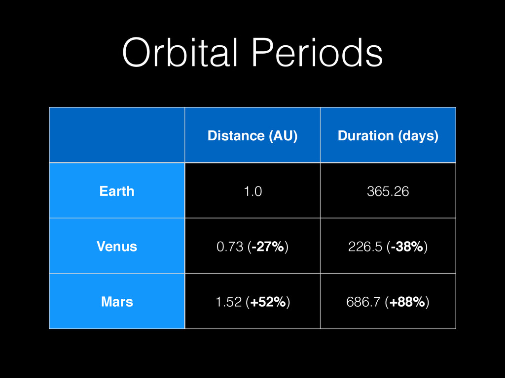 Orbital Periods Distance (AU) Duration (days) E...