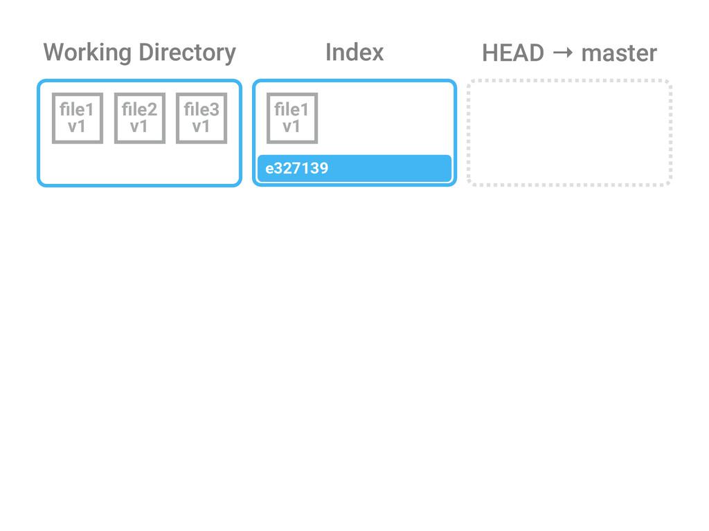 Working Directory Index file1 v1 file2 v1 file3 v1...