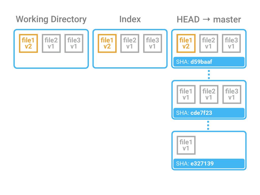 Working Directory Index file1 v2 file2 v1 file3 v1...