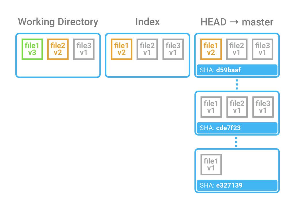 Working Directory Index file3 v1 file1 v1 HEAD → ...
