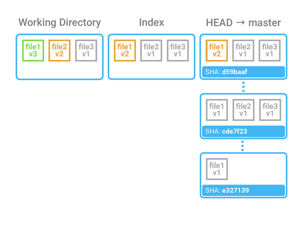Working Directory Index HEAD → master file1 v1 S...