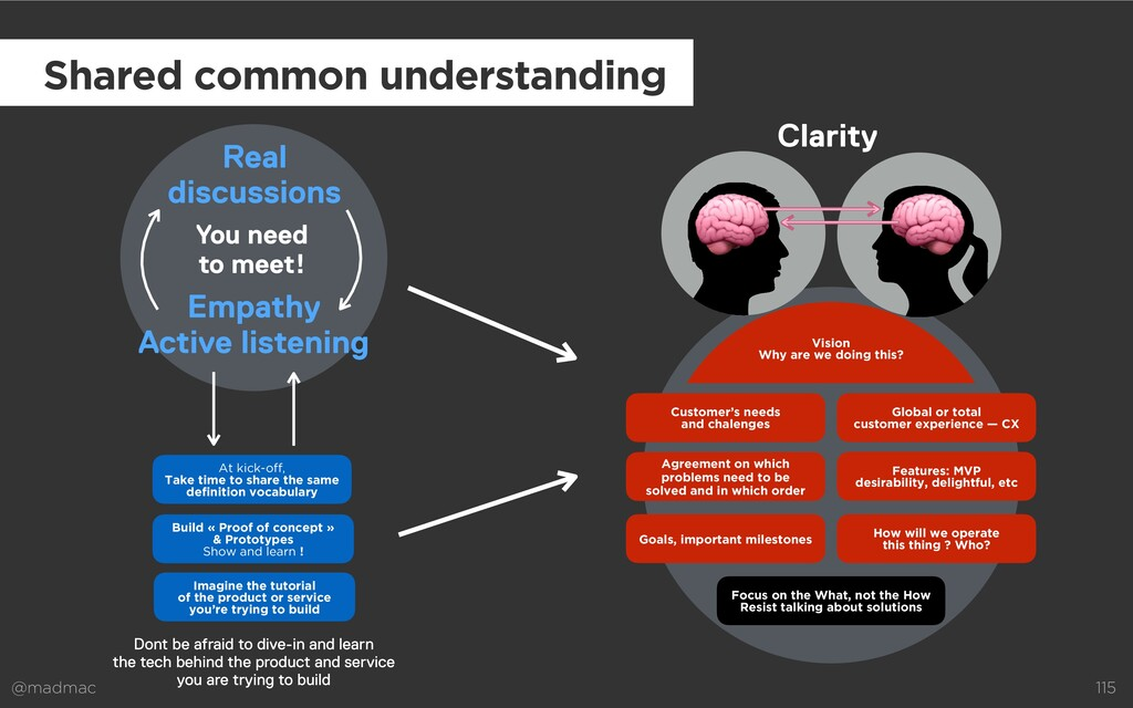 @madmac 115 Empathy Active listening Real discu...
