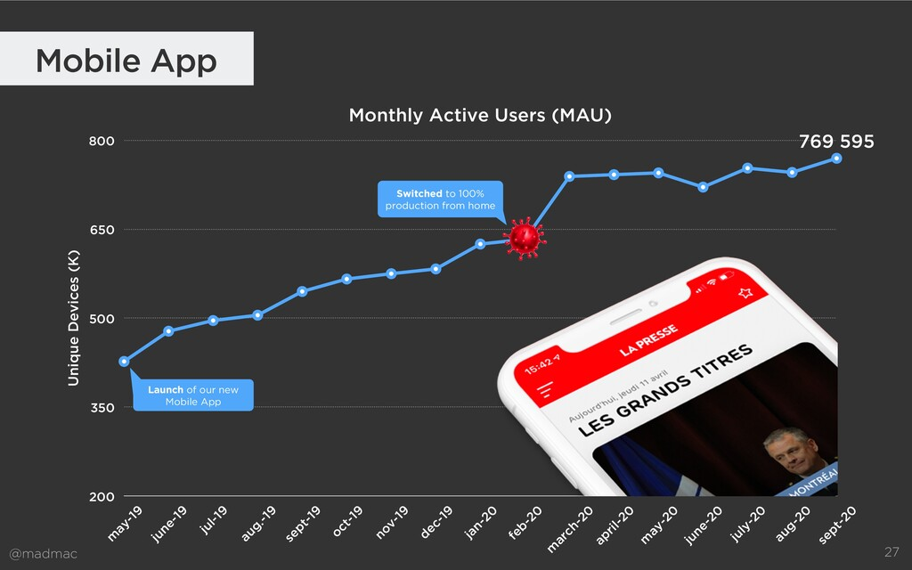 @madmac Monthly Active Users (MAU) Unique Devic...