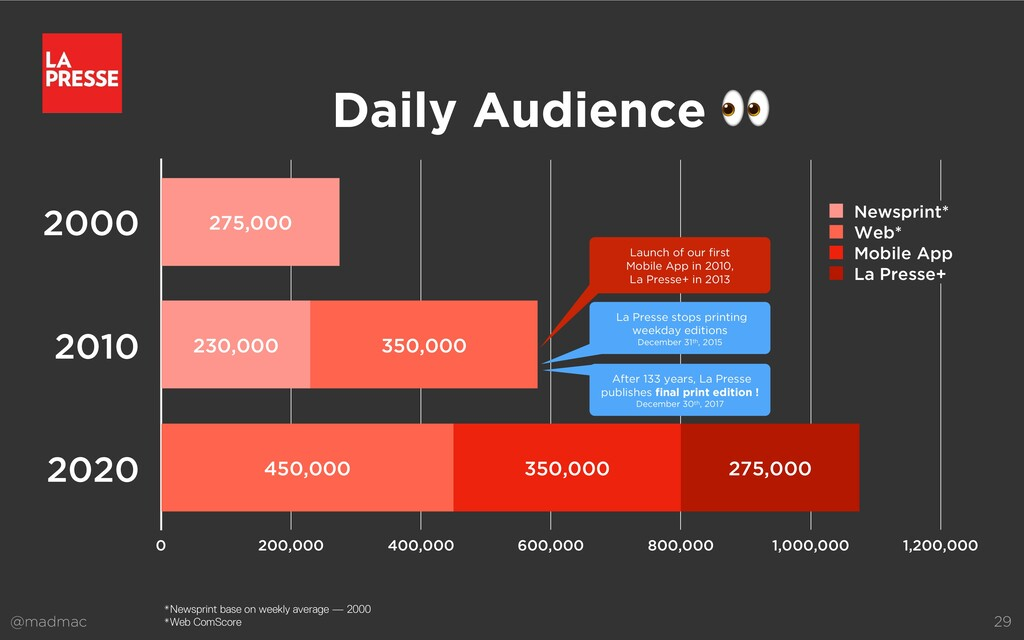 @madmac 29 Daily Audience  2000 2010 2020 0 200...