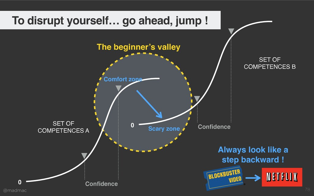 @madmac 78 The beginner's valley 0 Confidence SE...