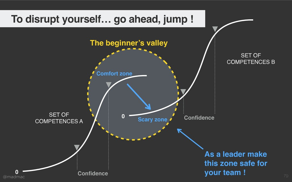 @madmac 79 The beginner's valley 0 Confidence SE...