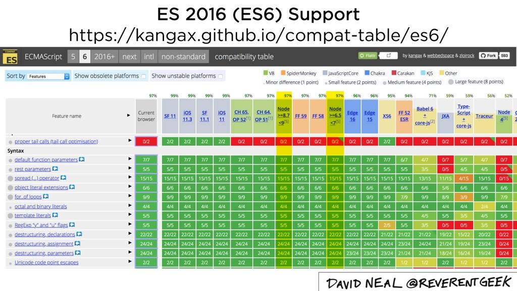 ES 2016 (ES6) Support https://kangax.github.io/...