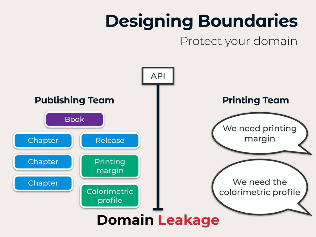 Designing Boundaries Protect your domain API We...