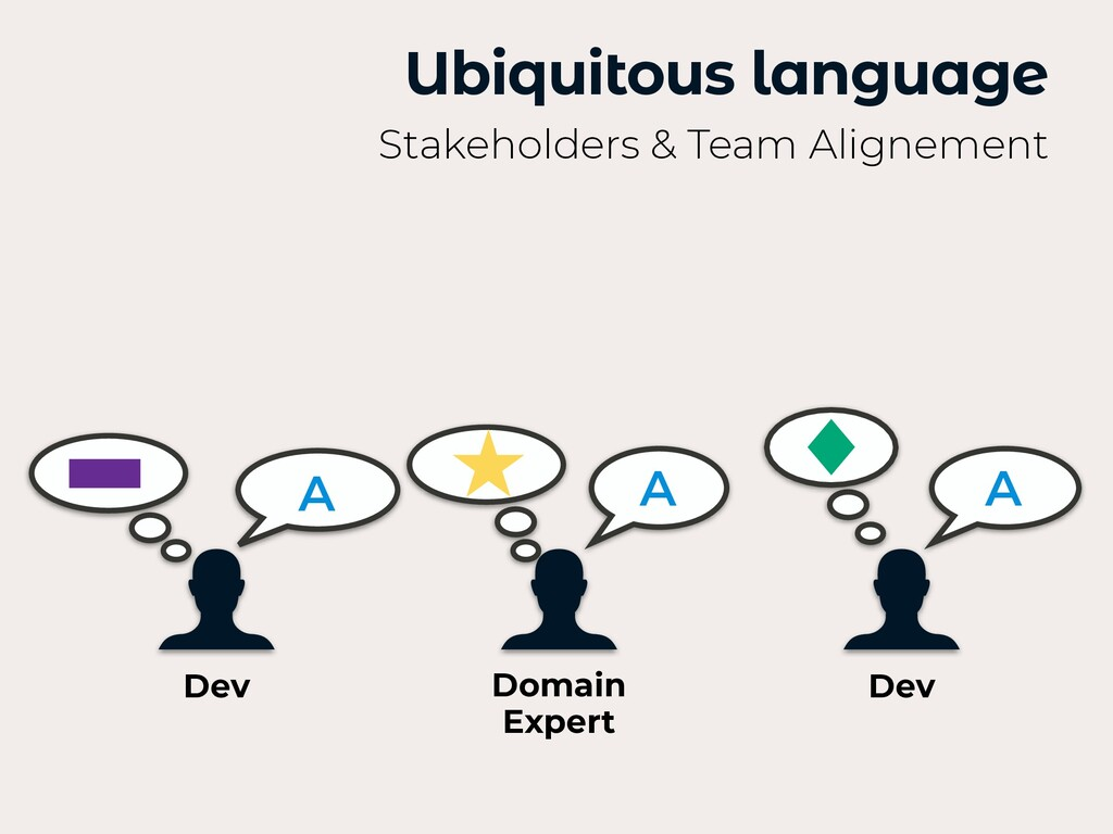A A A Ubiquitous language Stakeholders & Team A...