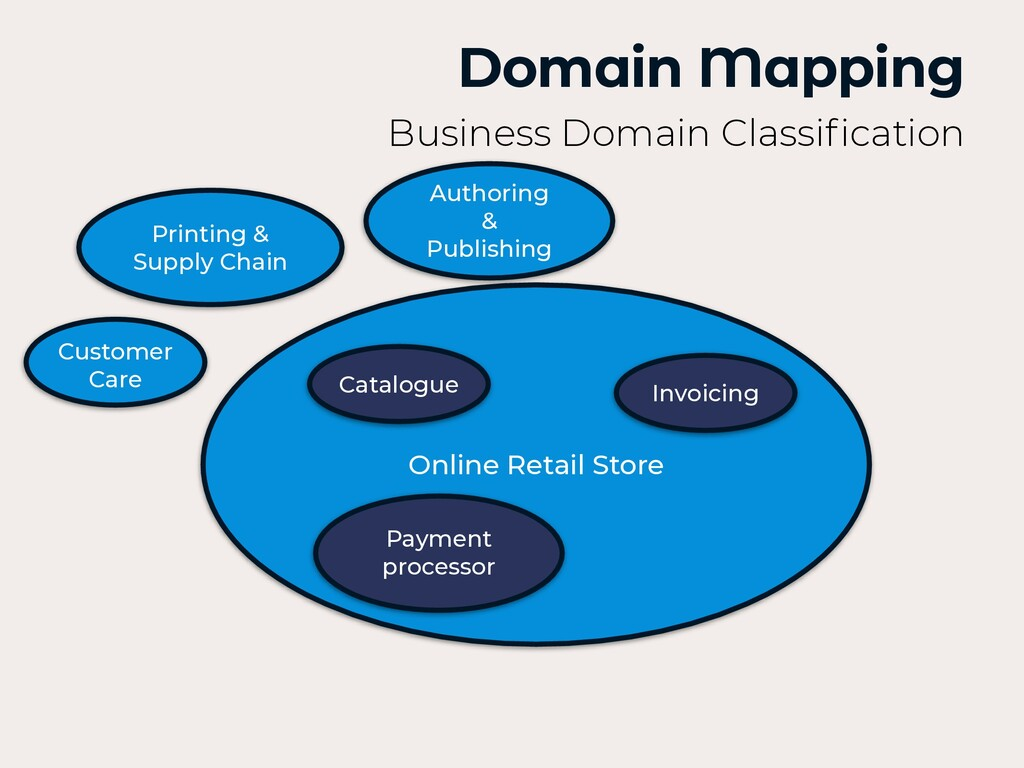 Domain Mapping Business Domain Classi fi cation...
