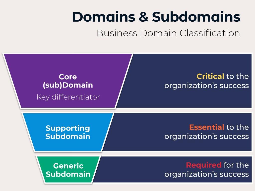 Supporting Subdomain Generic Subdomain Core (su...