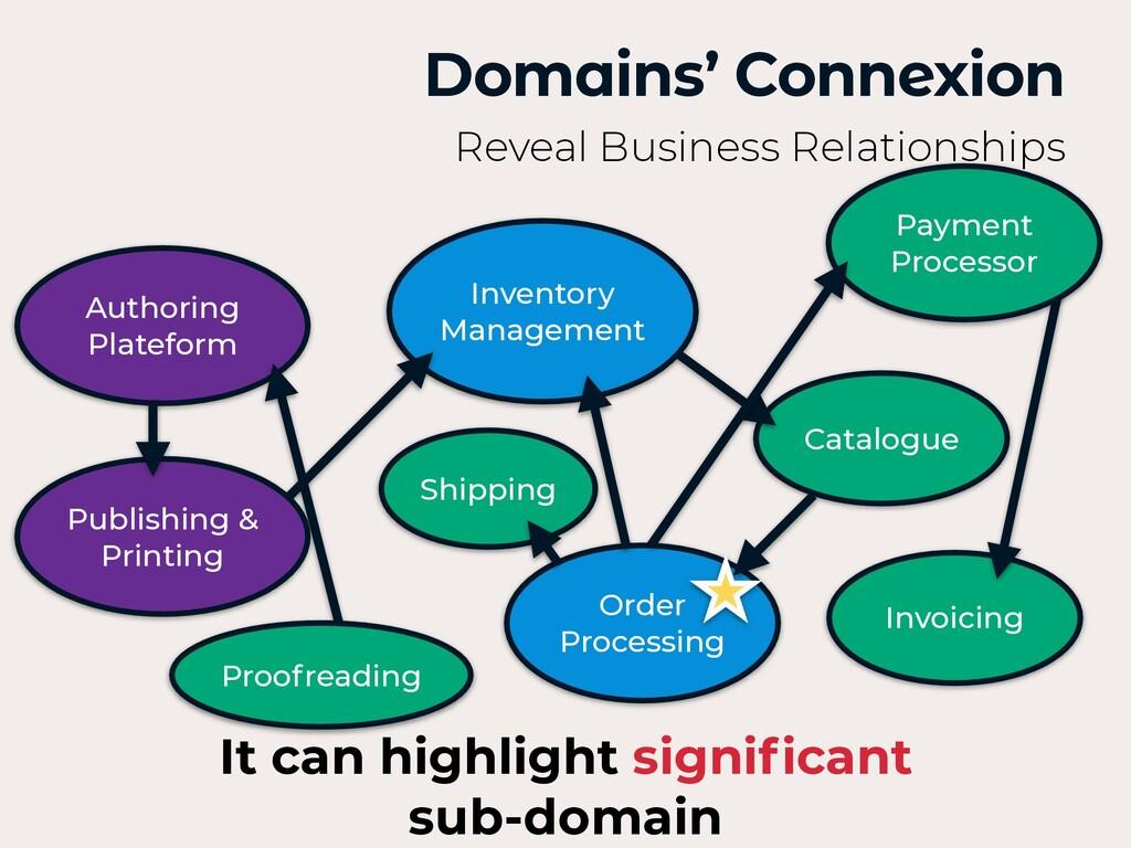 Authoring Plateform Domains' Connexion Reveal B...