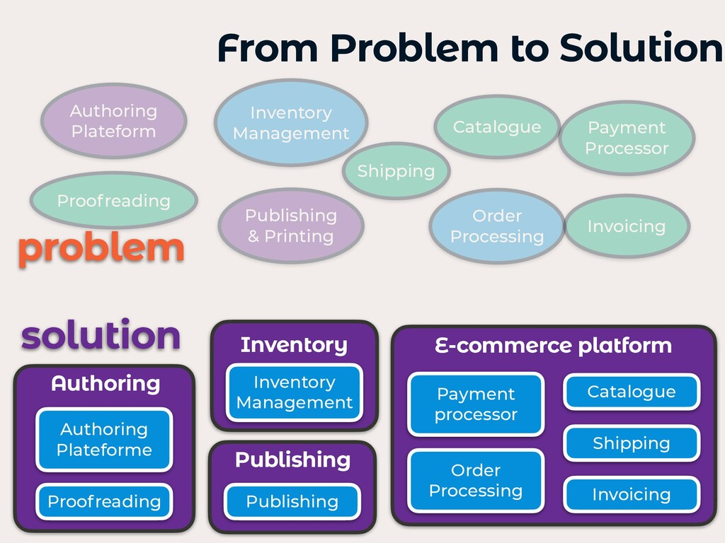 From Problem to Solution Authoring Plateform Pu...