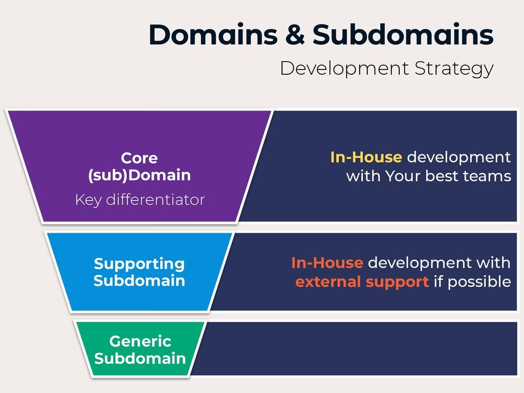 Domains & Subdomains Development Strategy Suppo...