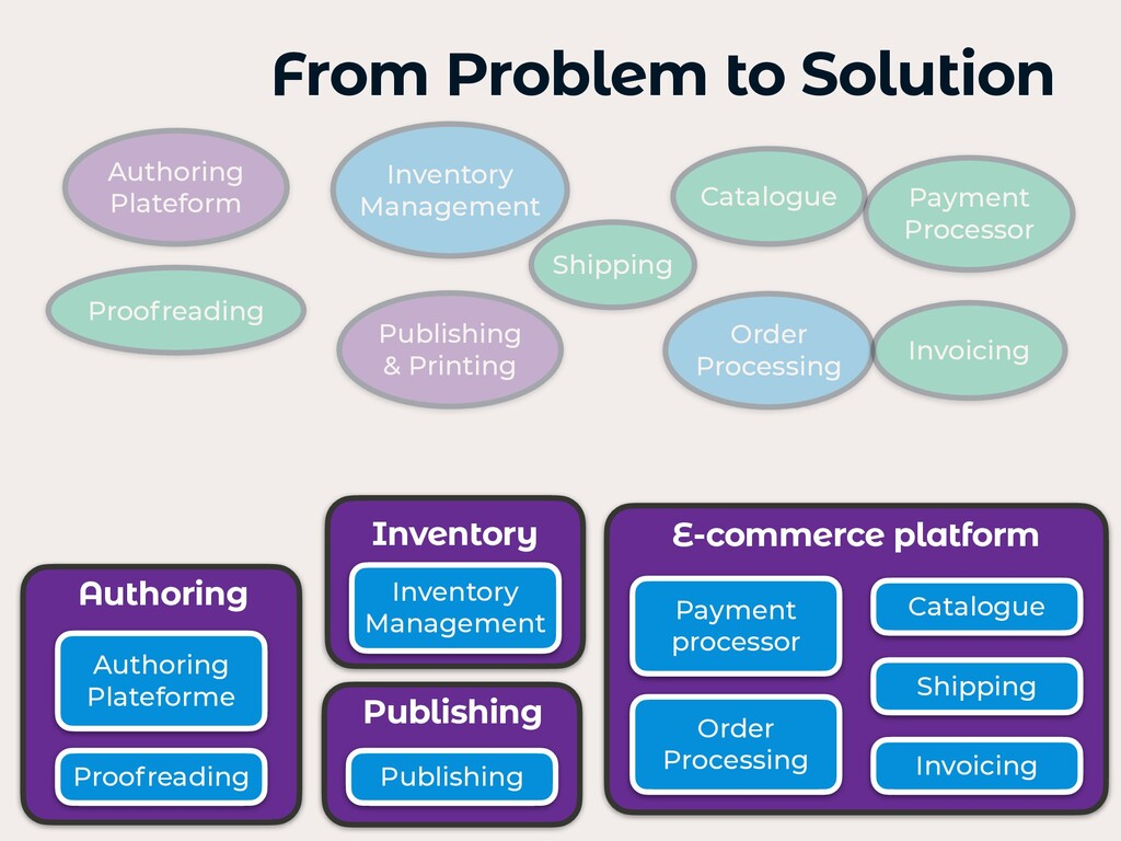 From Problem to Solution Payment processor Invo...