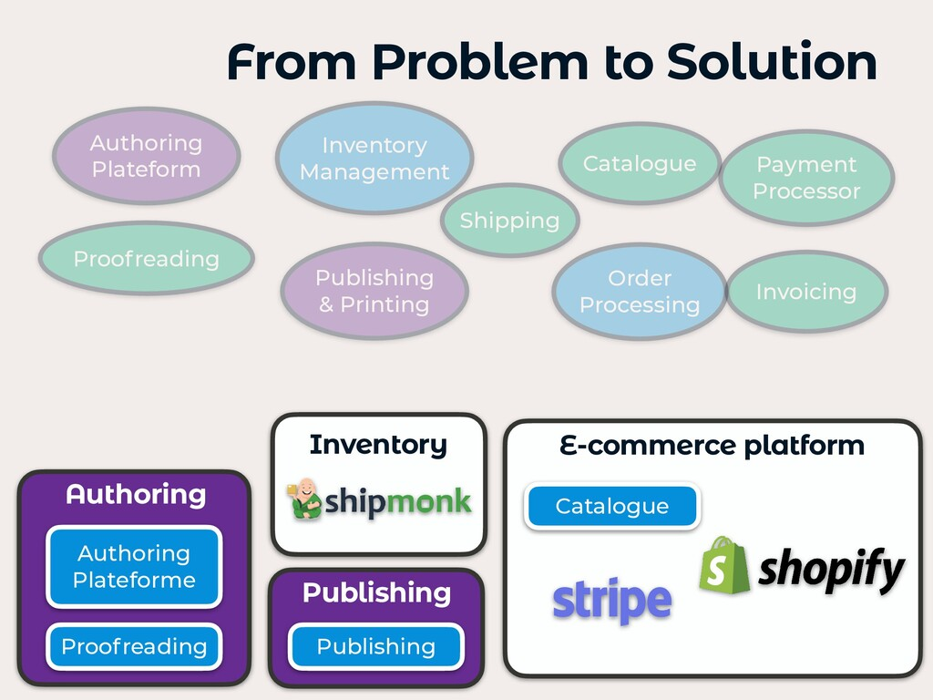 From Problem to Solution Inventory E-commerce p...