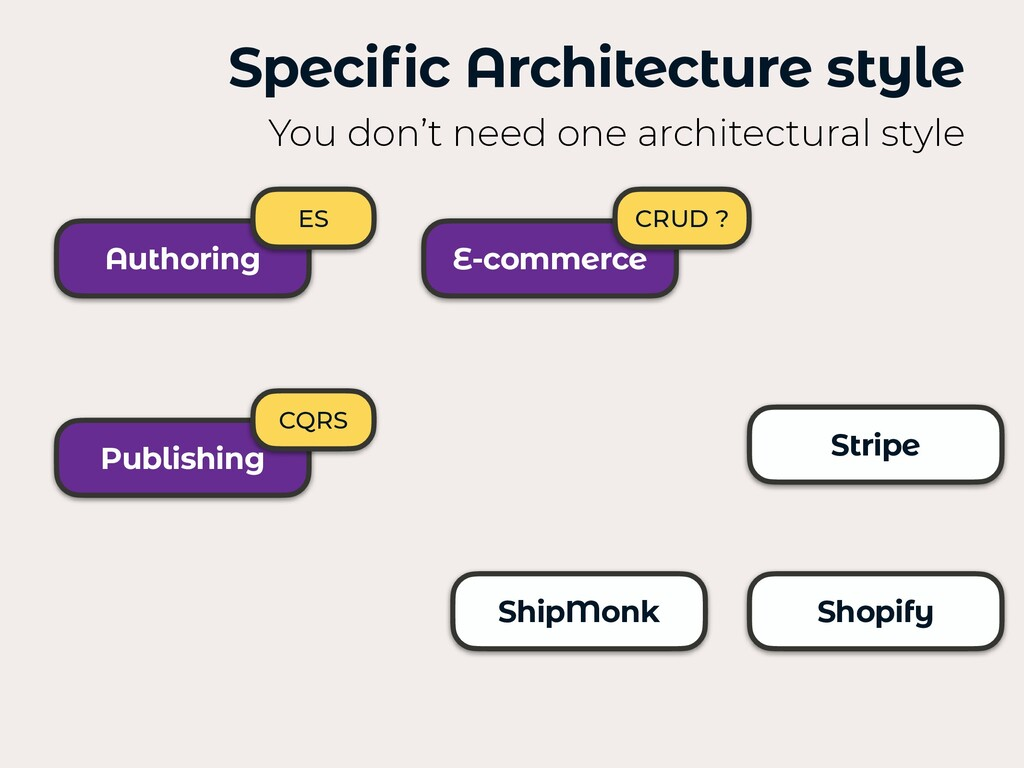 Authoring Publishing E-commerce Specific Archit...