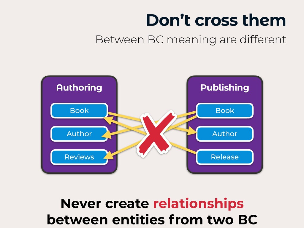 Don't cross them Between BC meaning are differe...