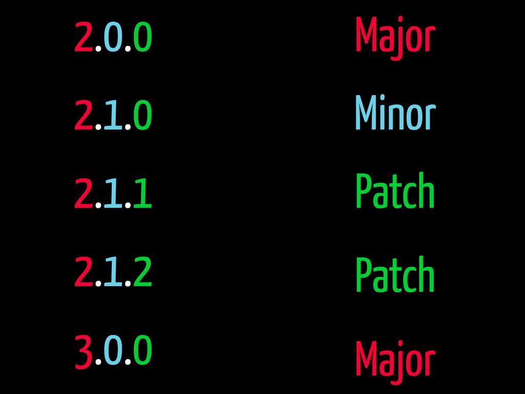 2.0.0 2.1.0 2.1.1 2.1.2 3.0.0 Major Minor Patch...