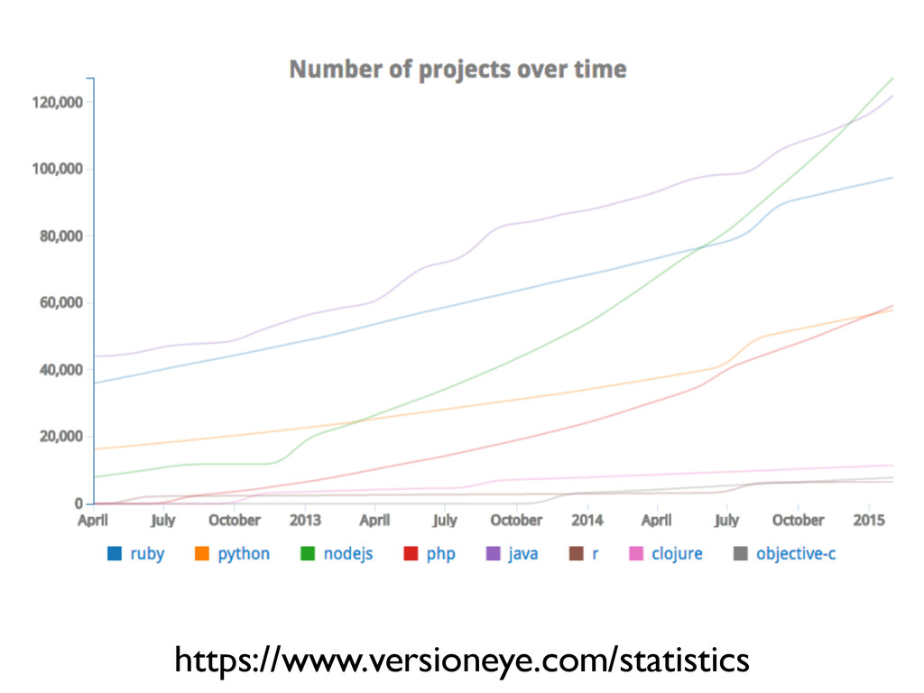 https://www.versioneye.com/statistics