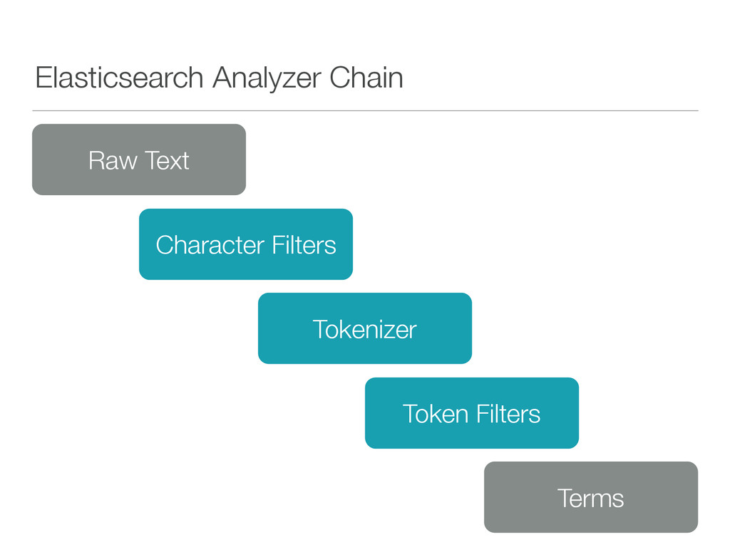 Elasticsearch Analyzer Chain Character Filters ...