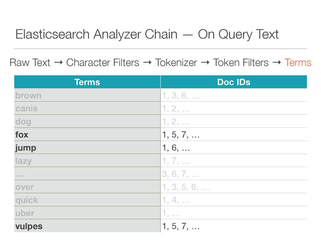 Elasticsearch Analyzer Chain — On Query Text Ra...