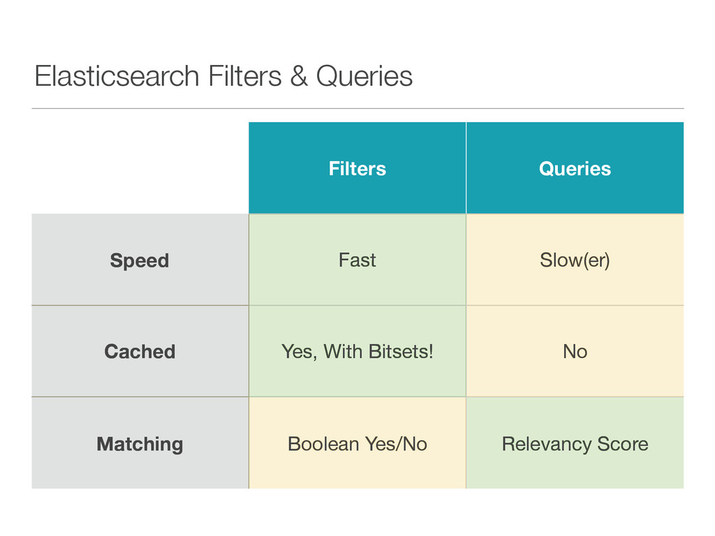 Elasticsearch Filters & Queries Filters Queries...