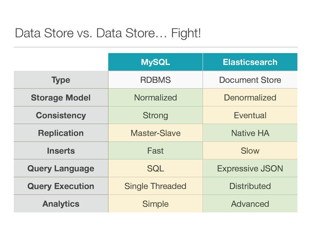 Data Store vs. Data Store… Fight! MySQL Elastic...