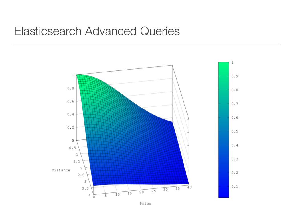 Elasticsearch Advanced Queries