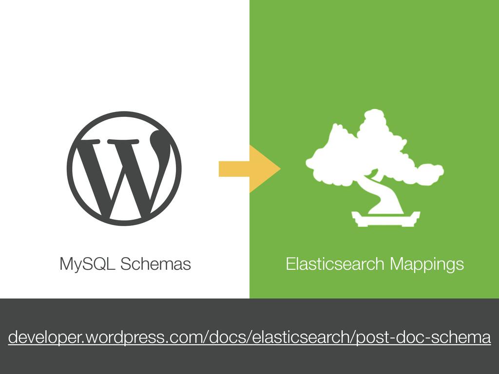  MySQL Schemas Elasticsearch Mappings develope...