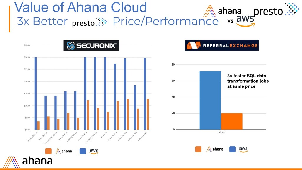 3x Better Price/Performance VS 3x faster SQL da...