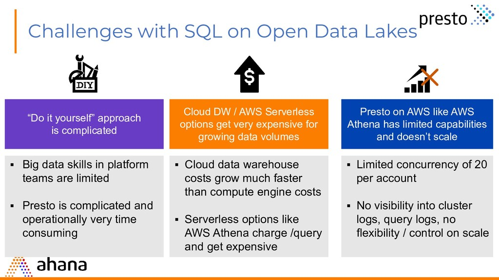 Challenges with SQL on Open Data Lakes Cloud DW...