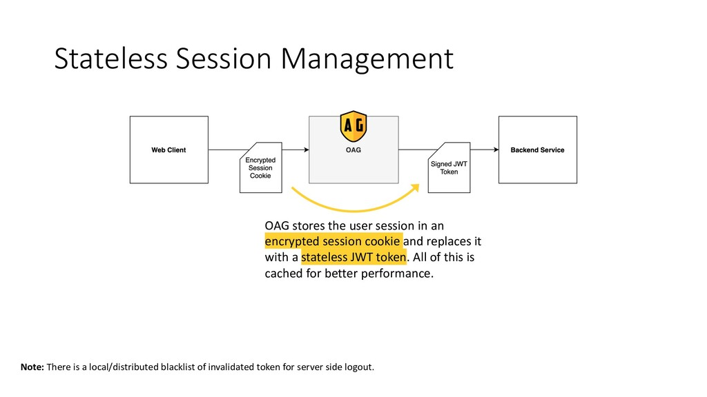 Stateless Session Management OAG stores the use...