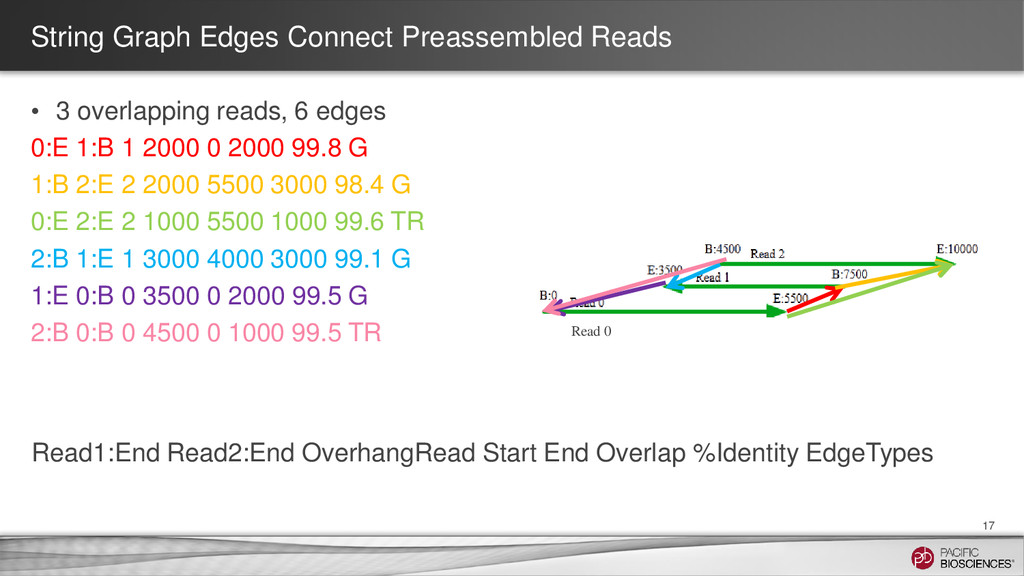 String Graph Edges Connect Preassembled Reads 1...